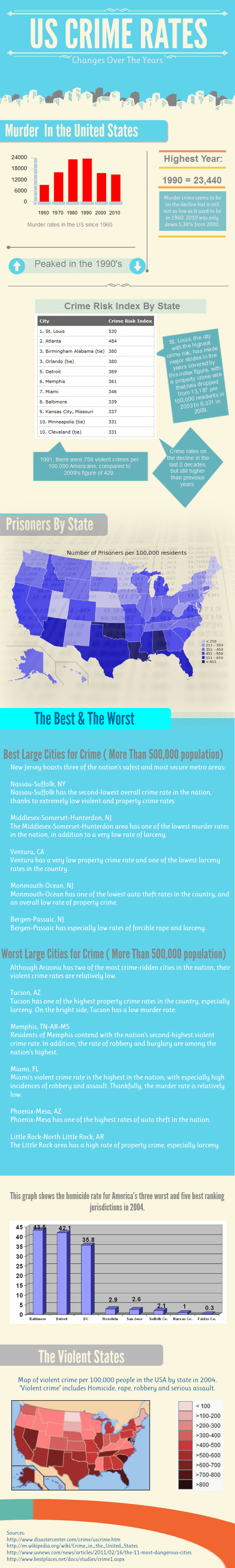 Crime Rates in the USA