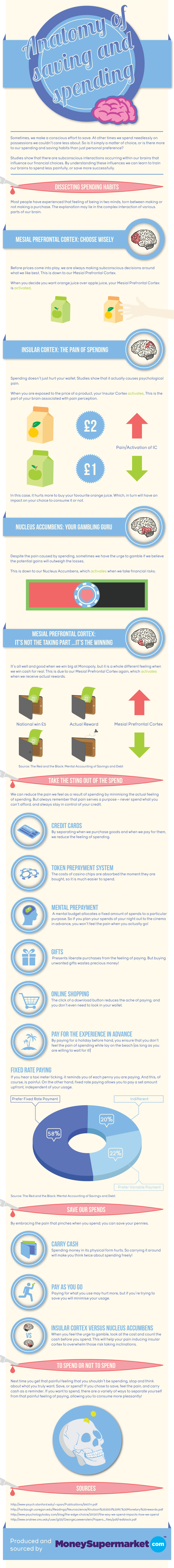 The Anatomy of Saving and Spending