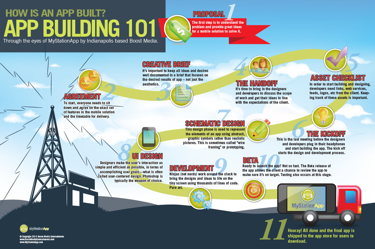 App building 101 infographic for House construction app
