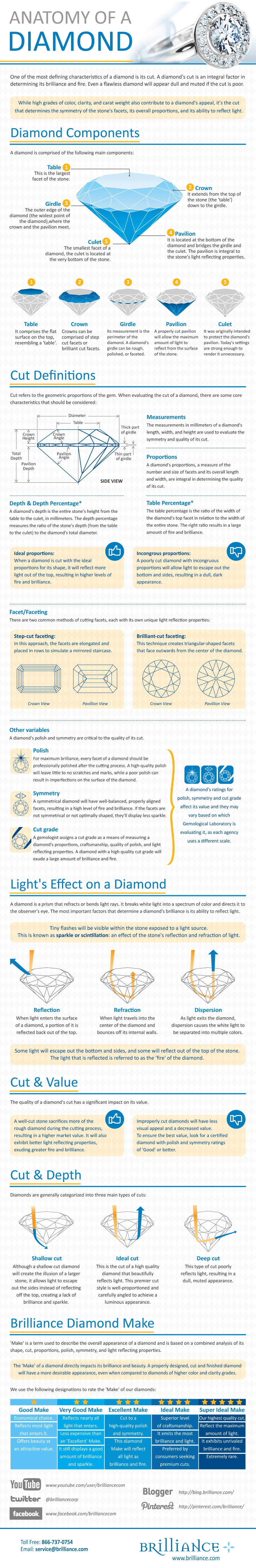 The Anatomy Of A Diamond Infographic Infographic