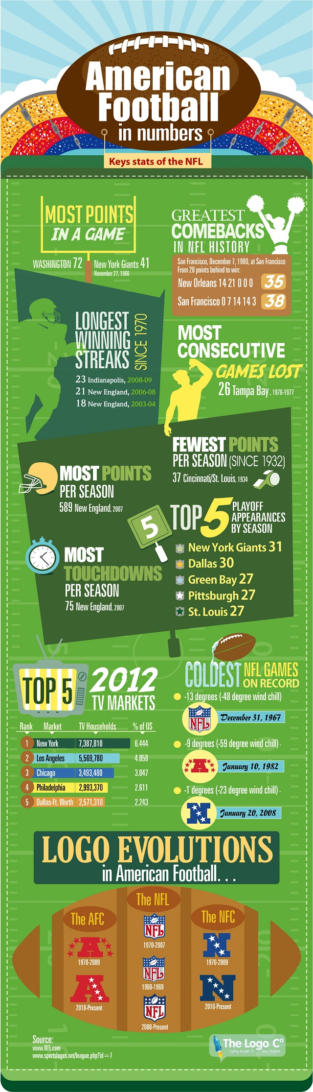 NFL: American Football in Numbers