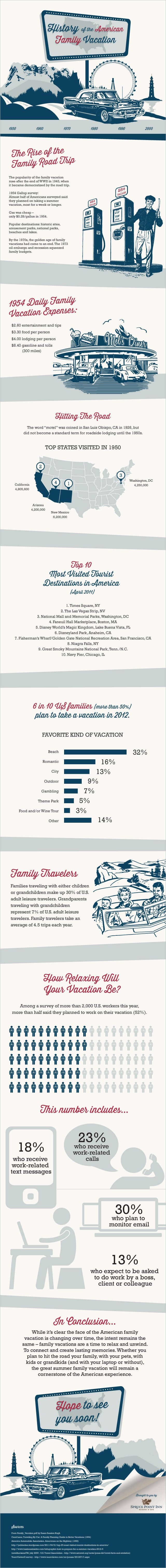 History of the American Family Vacation