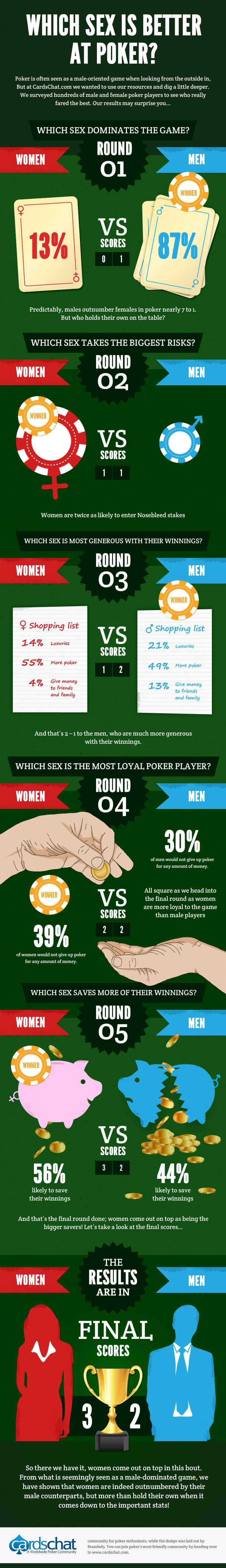 Poker Stats: Battle of the Sexes
