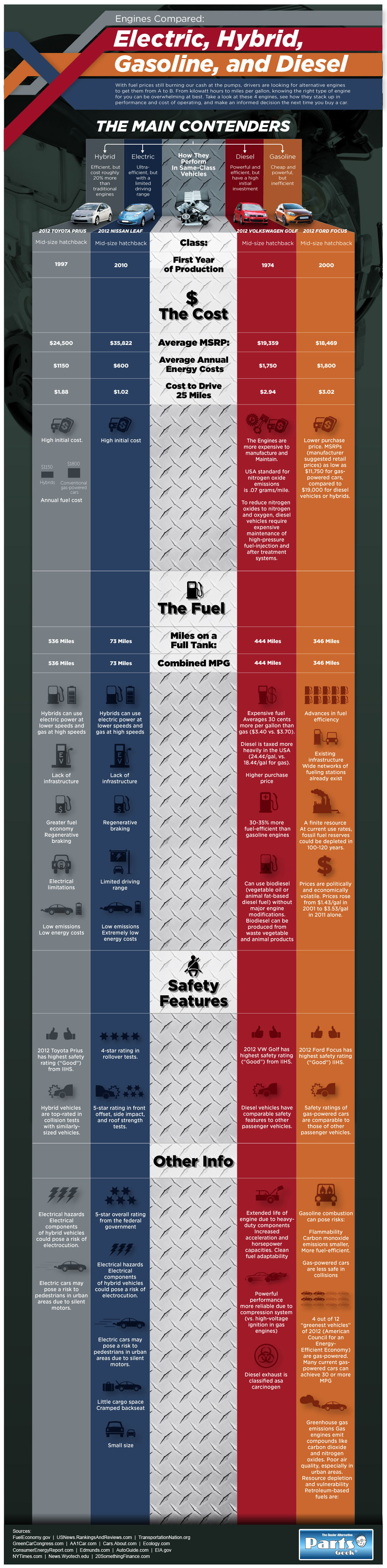 Engines Compared: Electric, Hybrid, Gasoline and Diesel