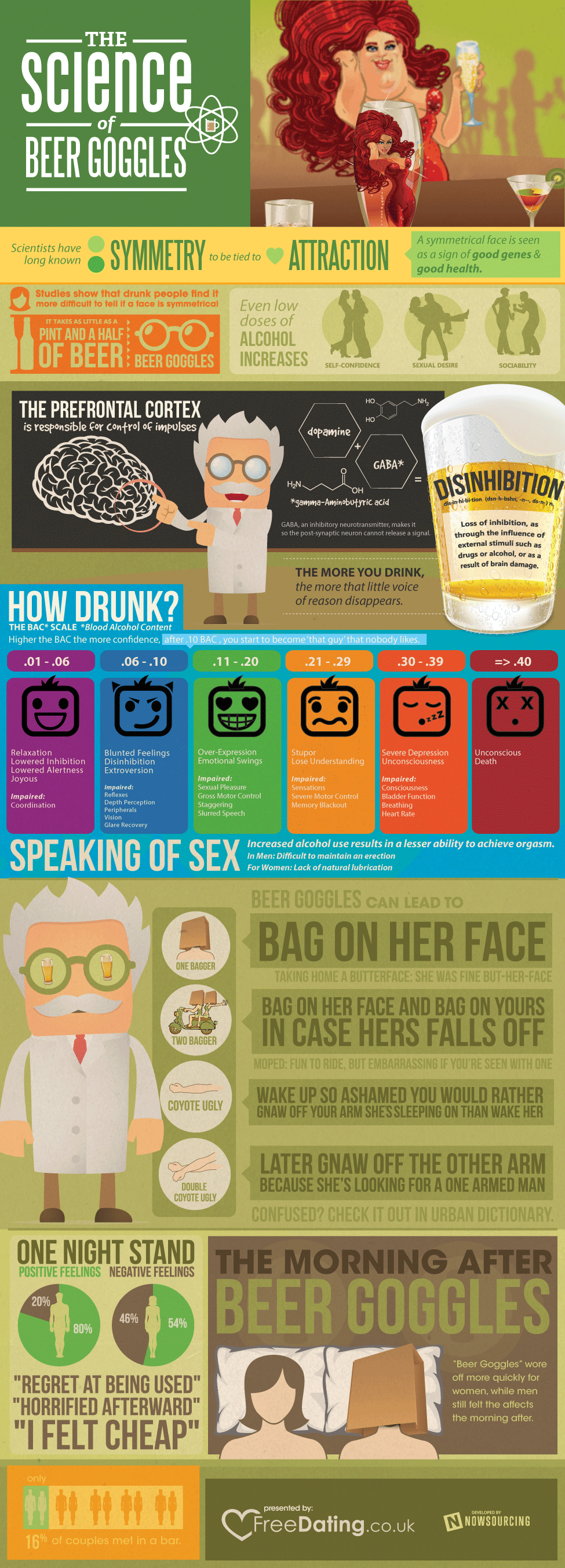 The Science of Beer Goggles