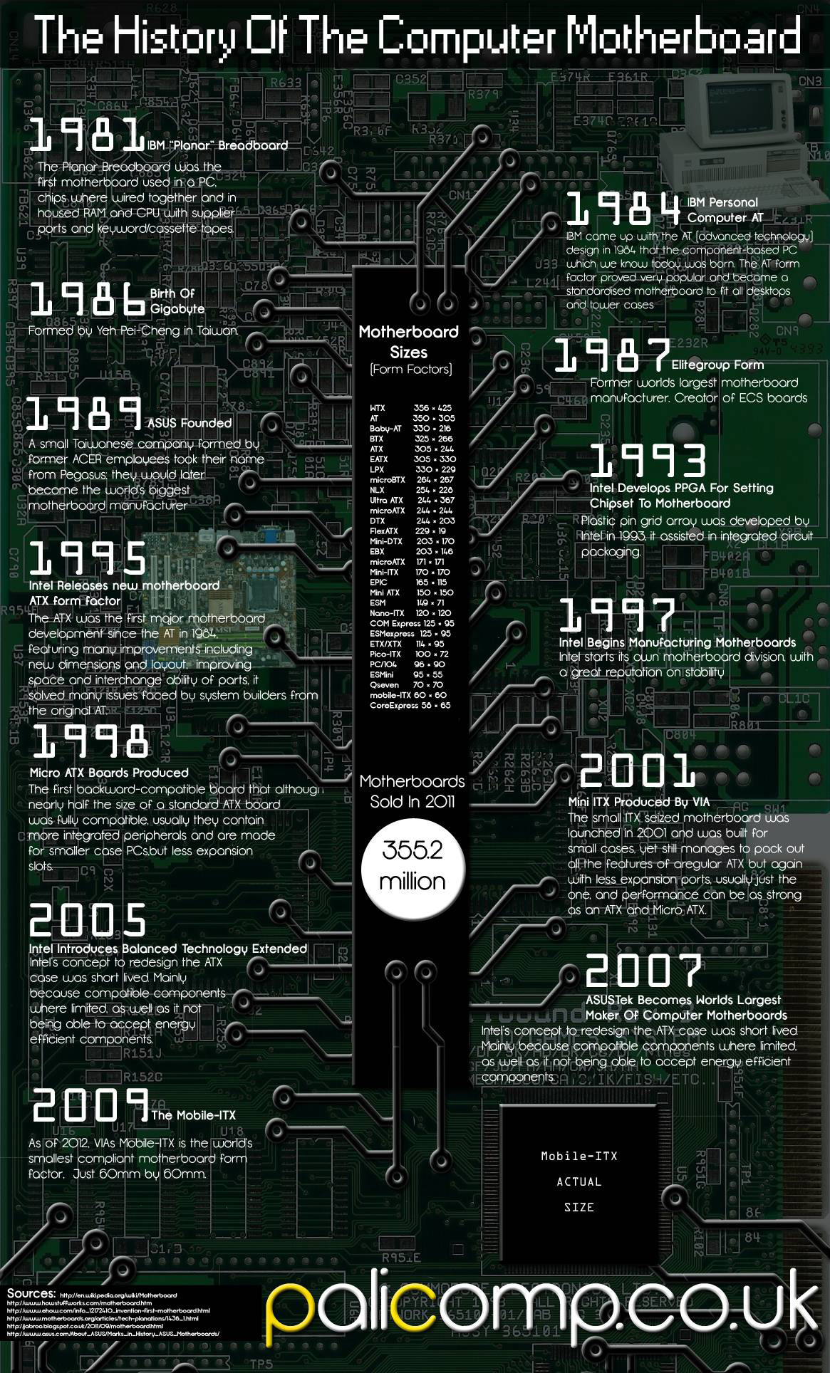 The History Of The Motherboard