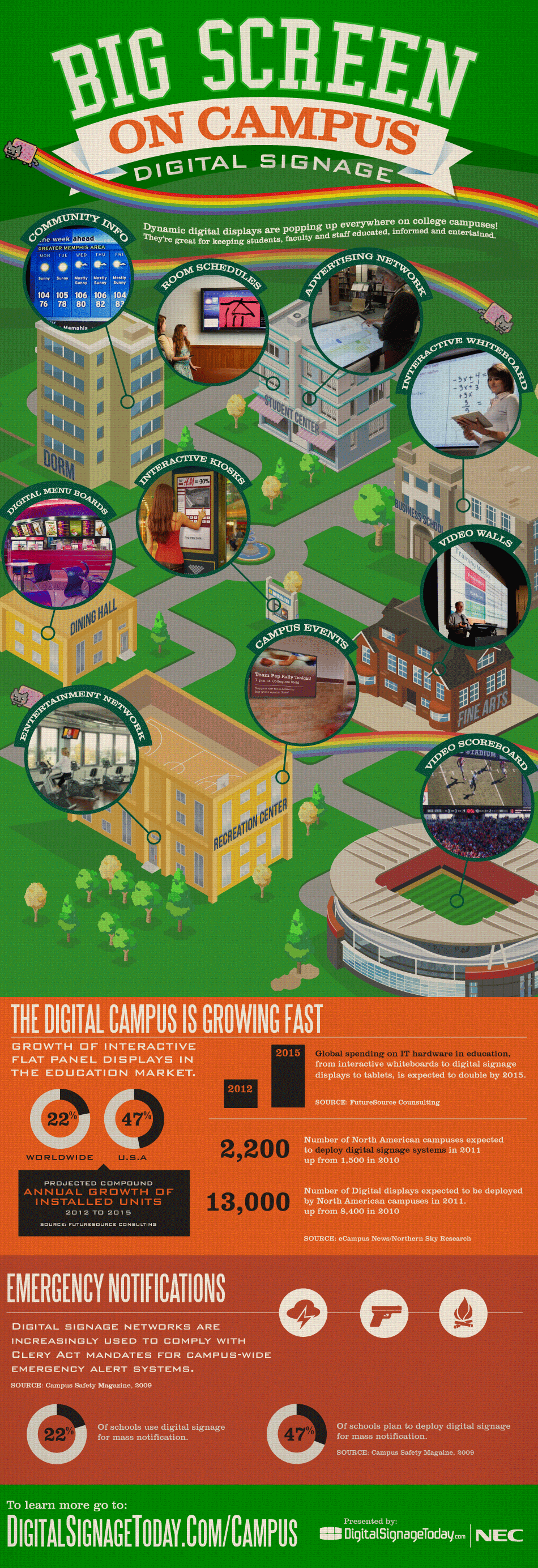 Digital Signage: Big Screen on Campus
