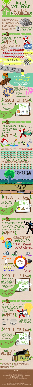 Obama's Green Initiatives & Regulations