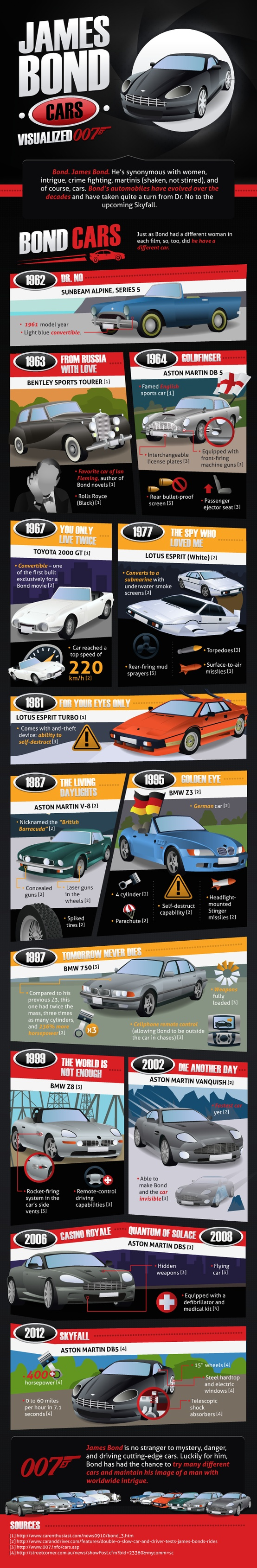 James Bond Cars Visualized