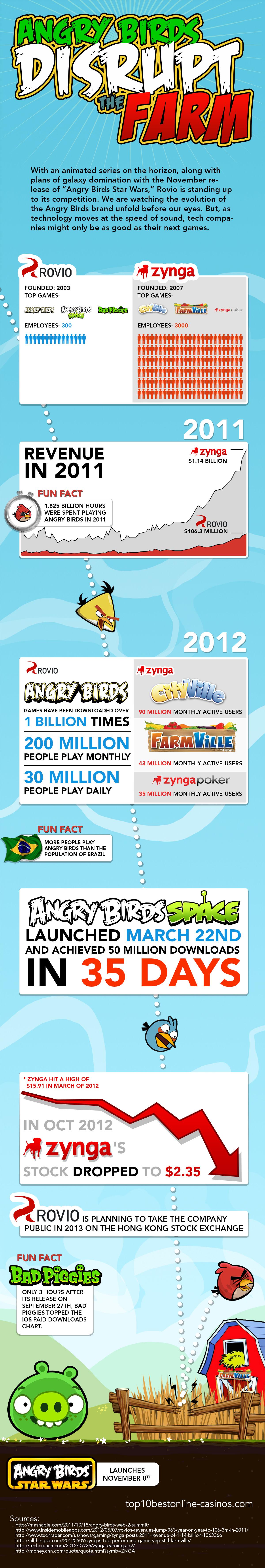 Angry Birds Disrupt Zynga's Farm