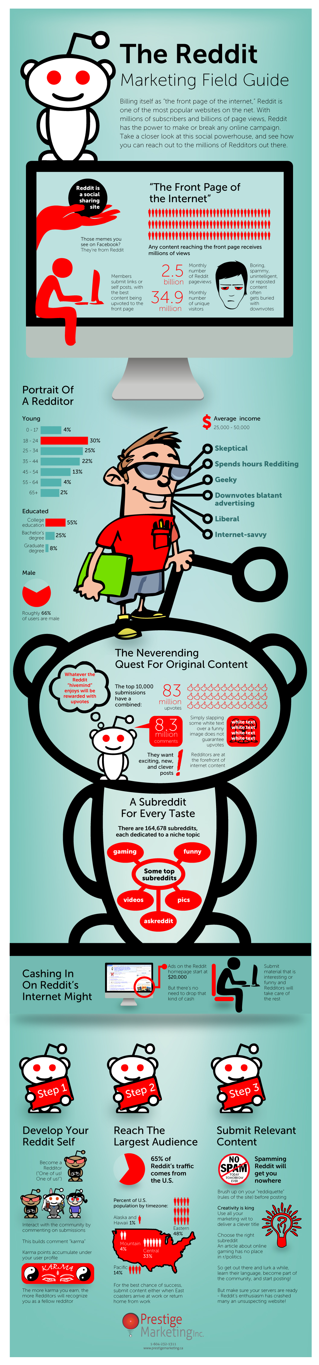 The Reddit Marketing Field Guide
