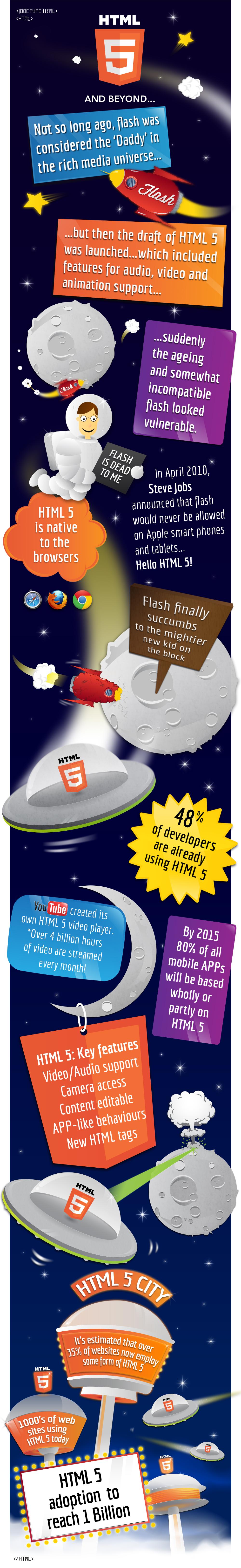 HTML 5 & Beyond