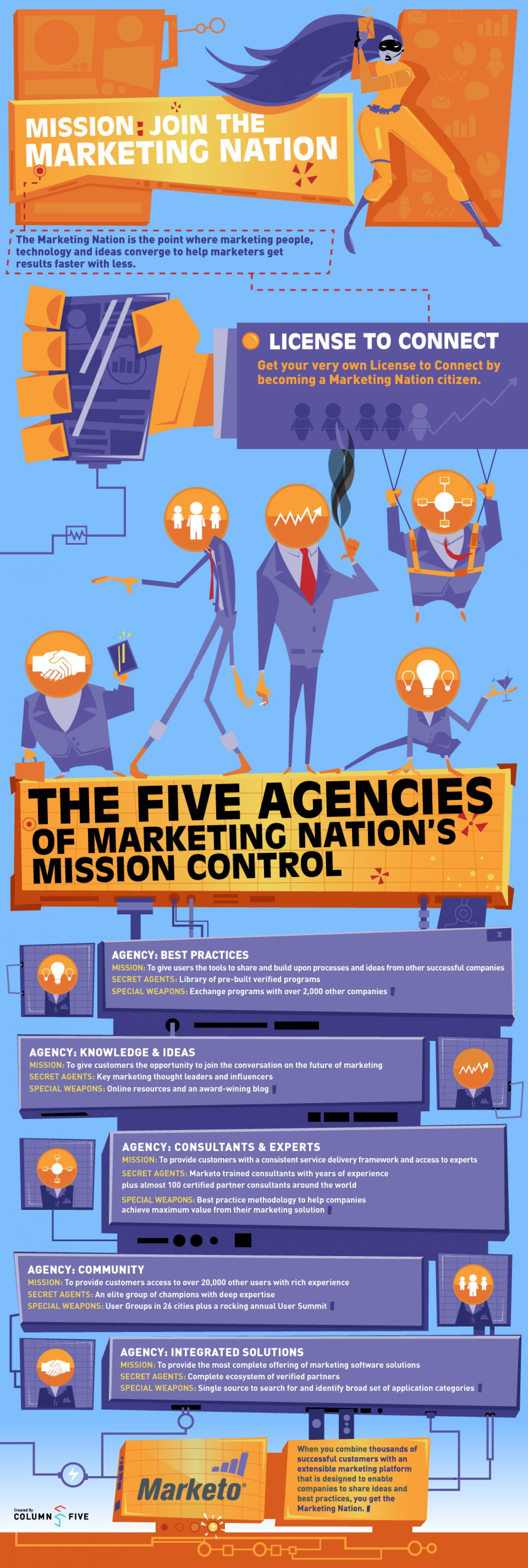 Mission: Join the Marketing Nation