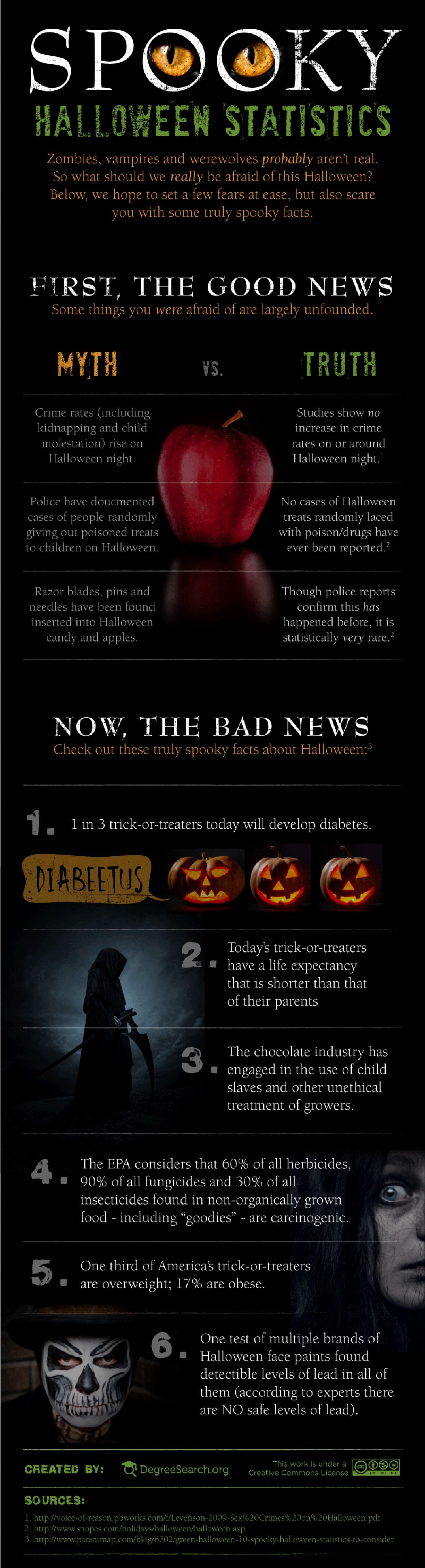 Spooky Halloween Statistics