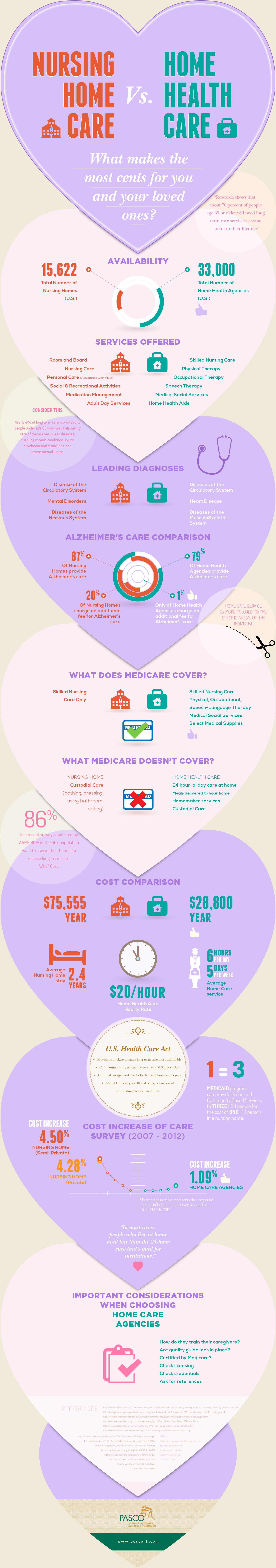 Nursing Home Care vs. Home Health Care