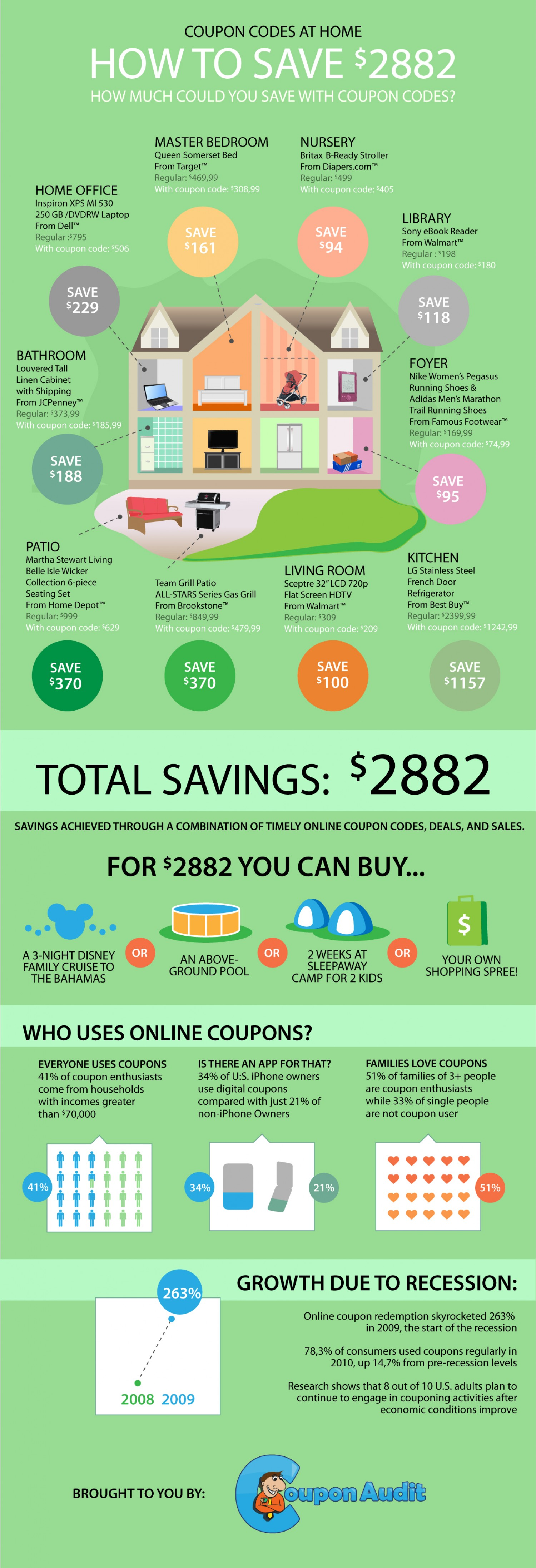 How To Save $2882 By Using Coupons?