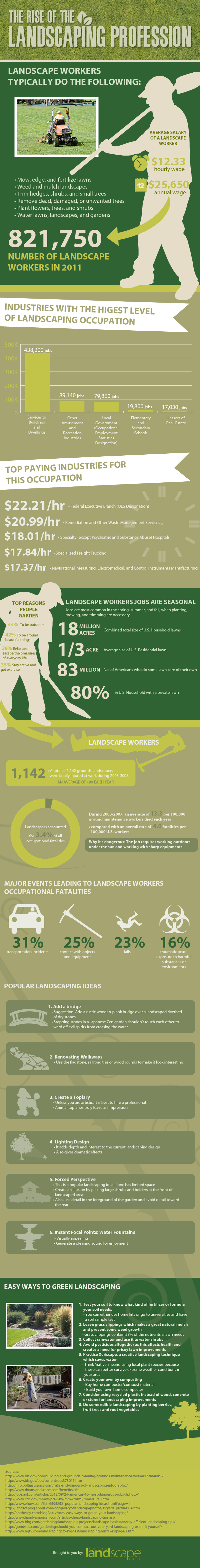 The Rise of the Landscaping Profession