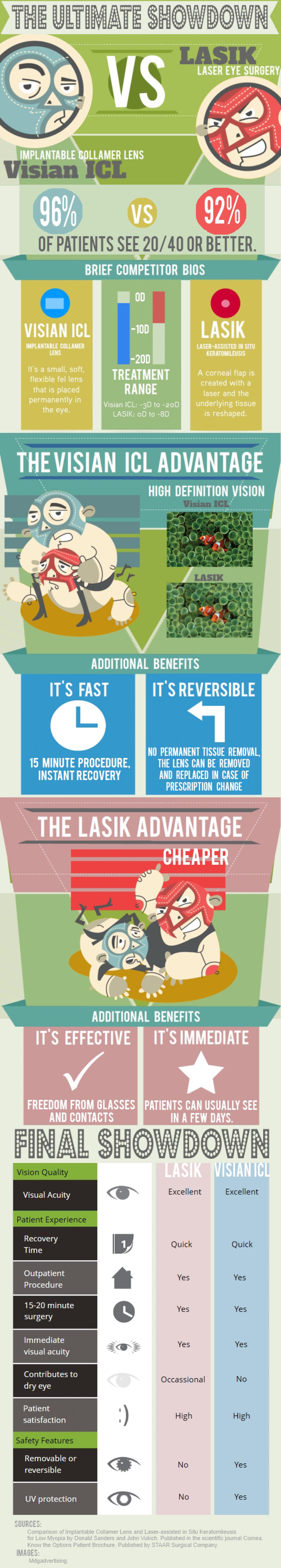LASIK vs. Visian ICL: The Ultimate Showdown