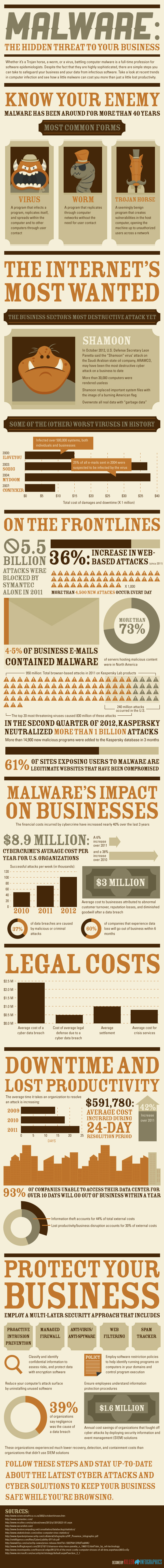 Malware - The Hidden Threat to Your Business
