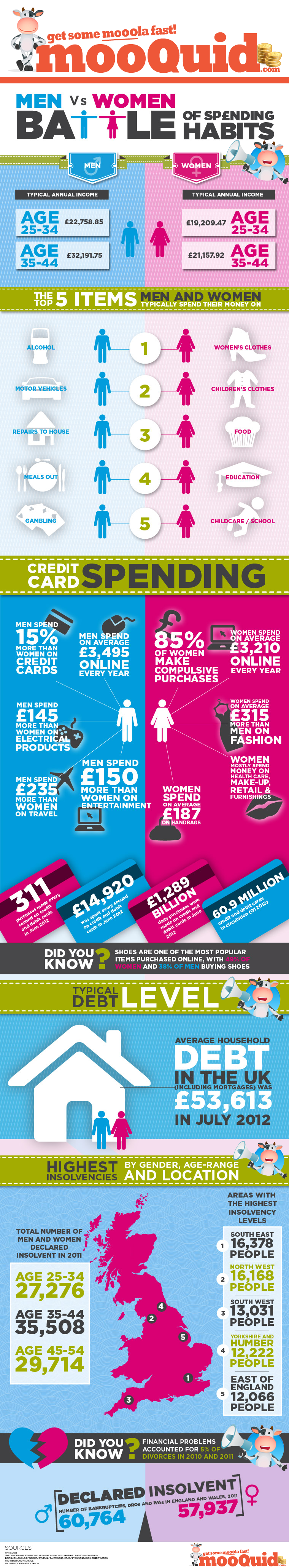 Men vs. Women: Battle of Spending Habits