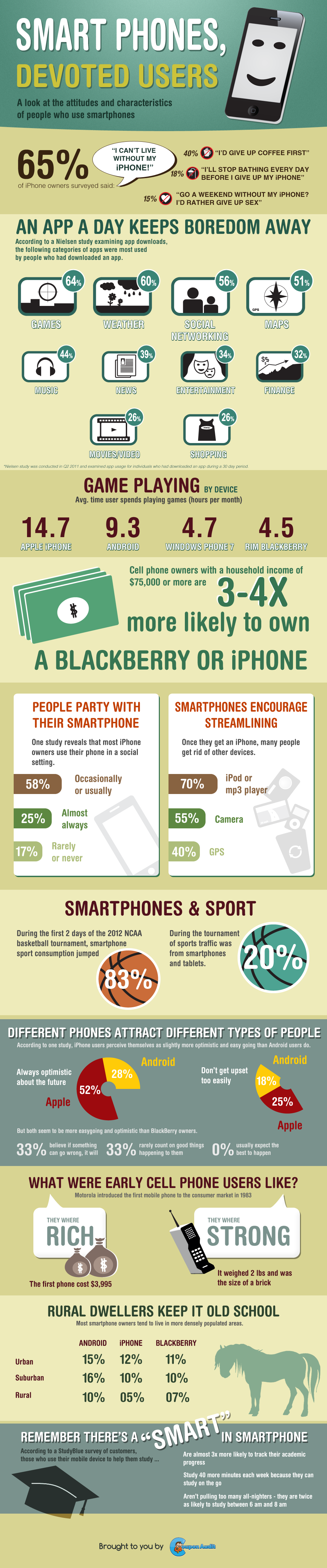 Smart Phones, Devoted Users