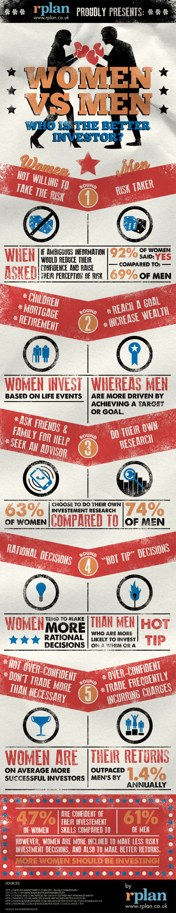 Women vs Men: Who's the Better Investor?