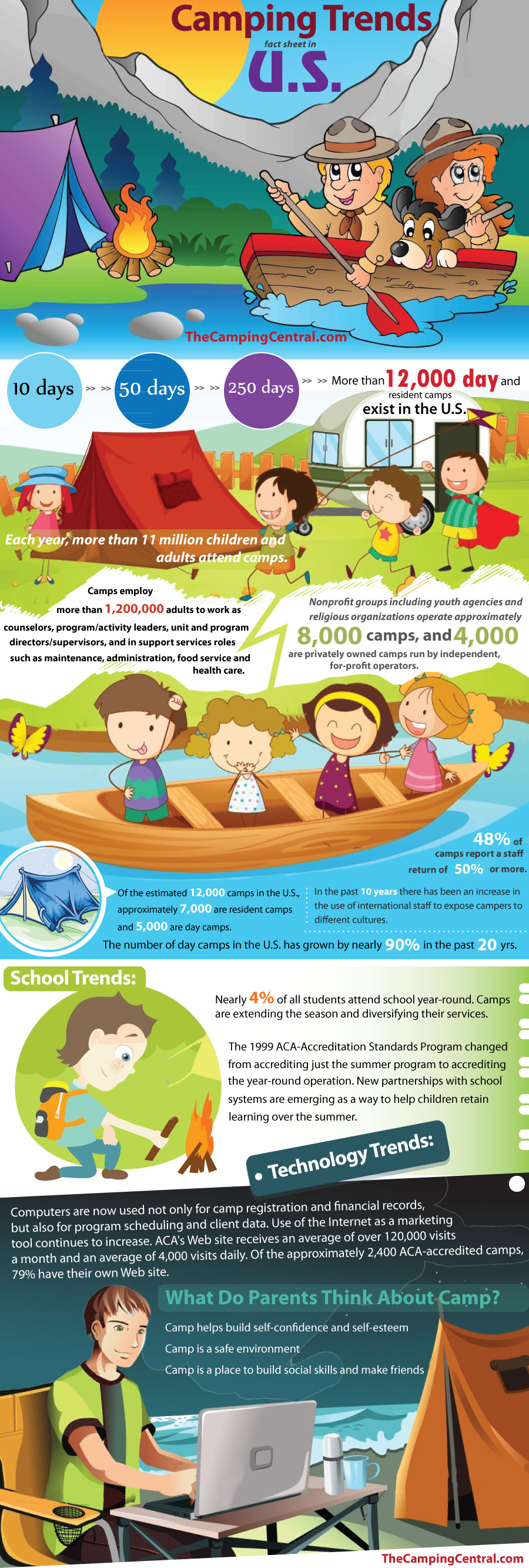 Camping Trends Fact Sheet in the U.S.
