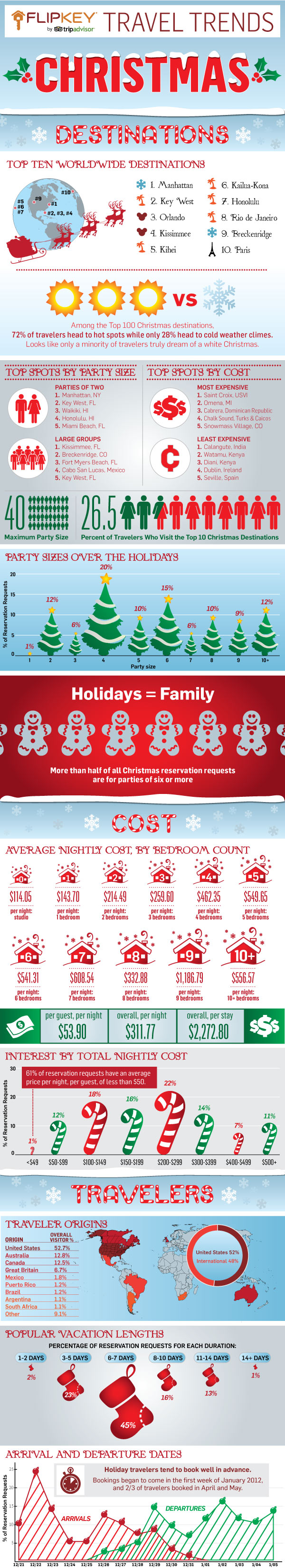 Christmas Travel Trends: Surf Beats Snow in 2012