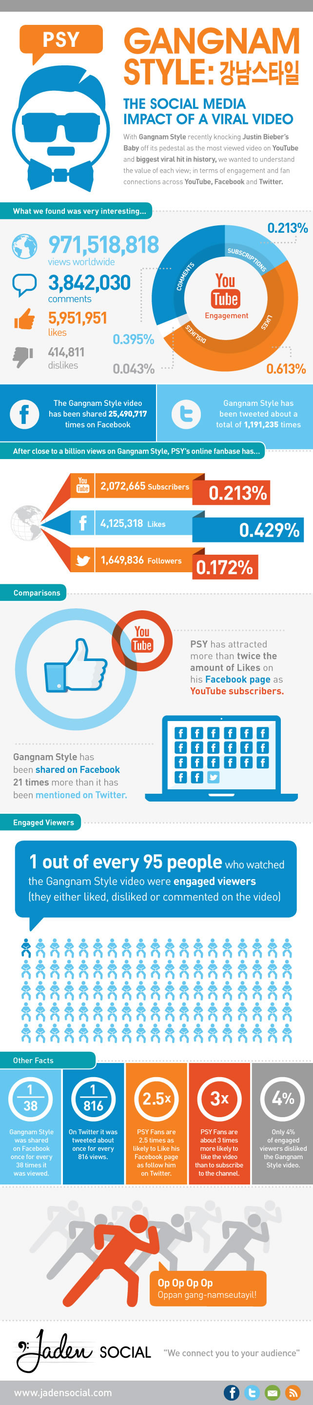 Gangnam Style: The Social Media Impact of a Viral Video