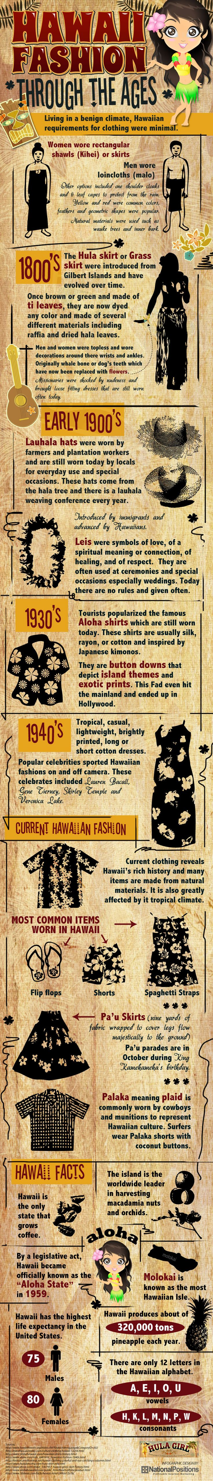 Hawaiian Fashion Through the Ages