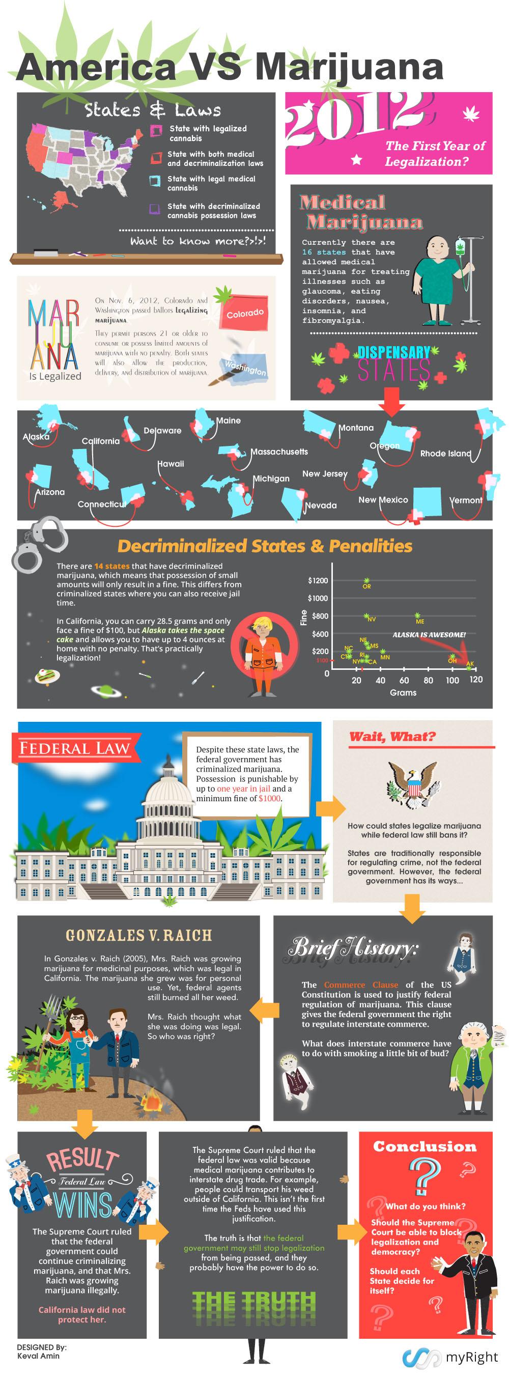 America vs. Marijuana: Marijuana Laws