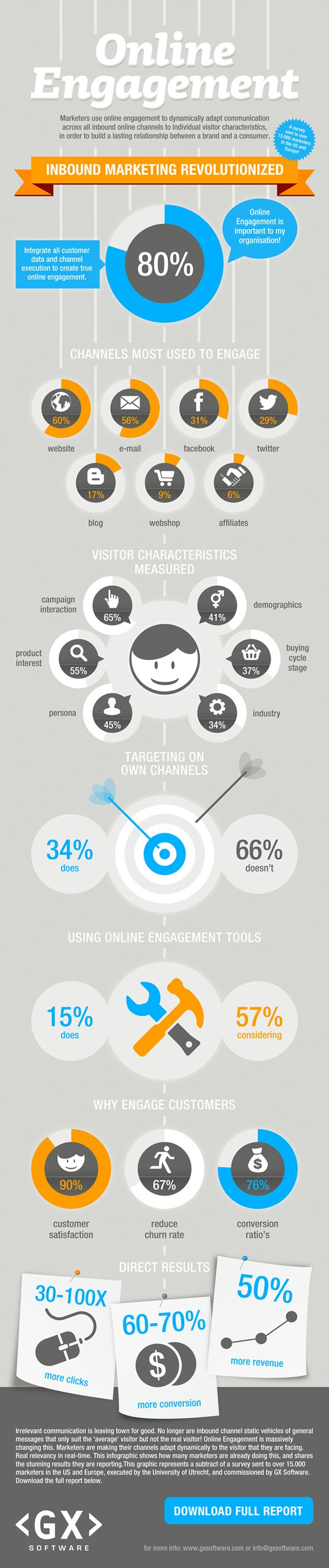 The State of Online Engagement in 2012
