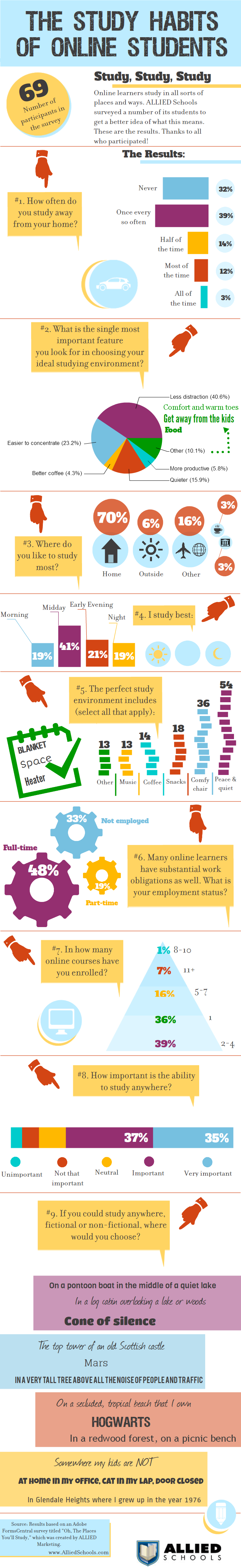 The Study Habits of Online Students