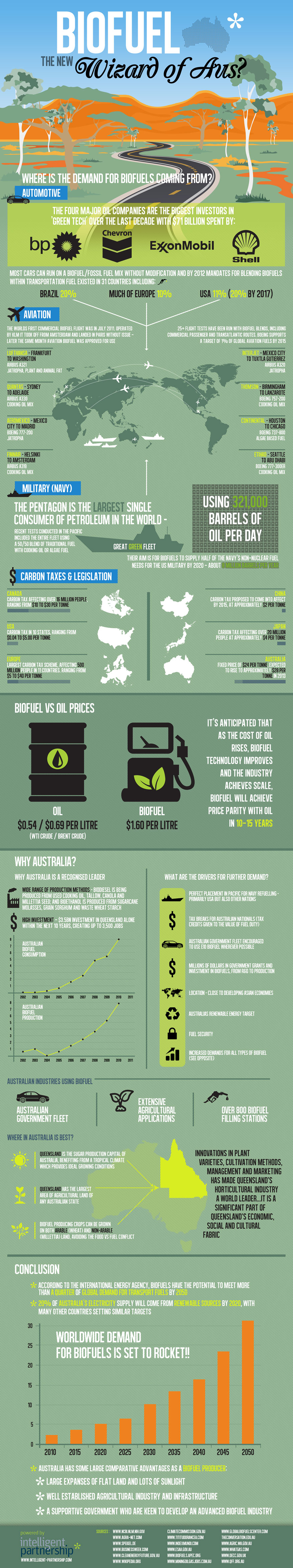 Biofuel - The New Wizard of Aus?