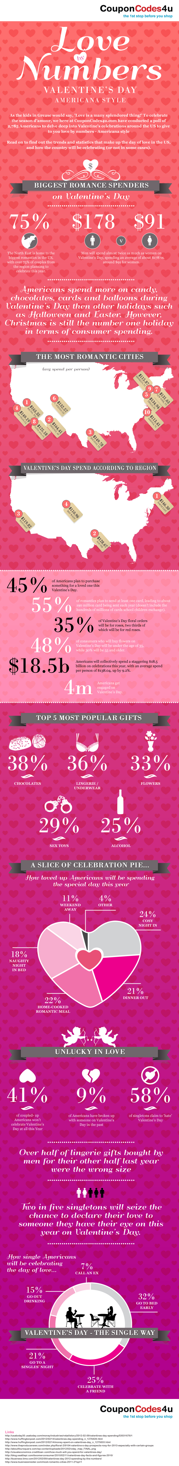 Love By Numbers - Valentine's Day In The US