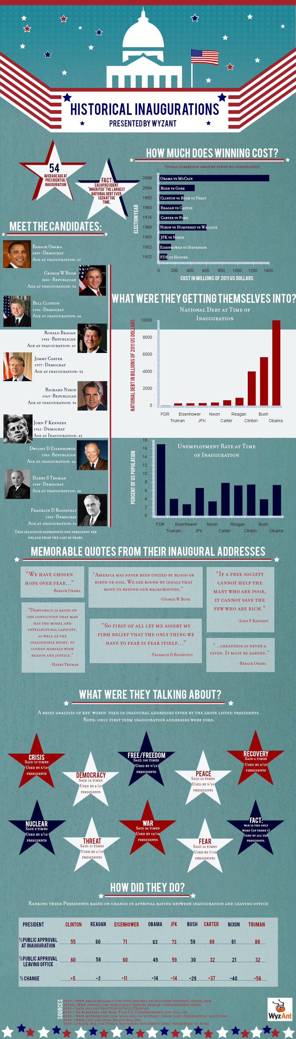 History of Inaugurations
