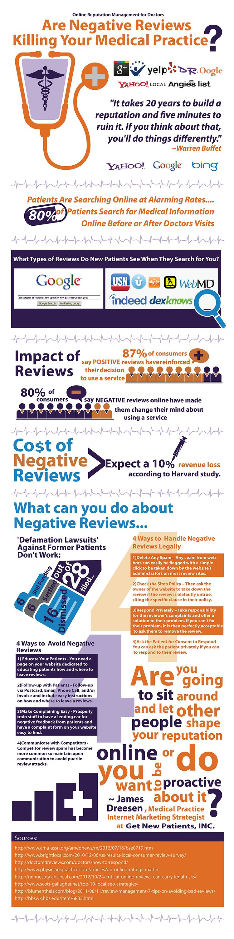 Are Negative Reviews Killing Your Medical Practice?