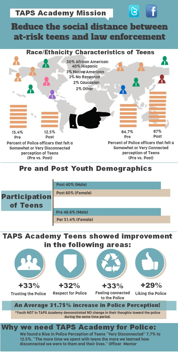 TAPS Academy Works