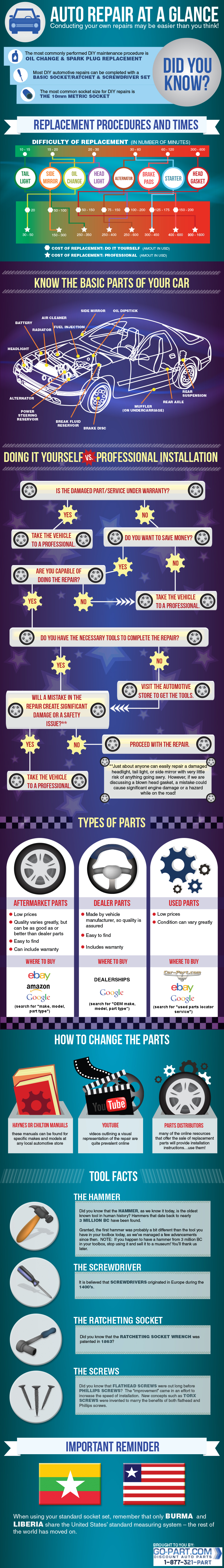 Auto Repair At a Glance