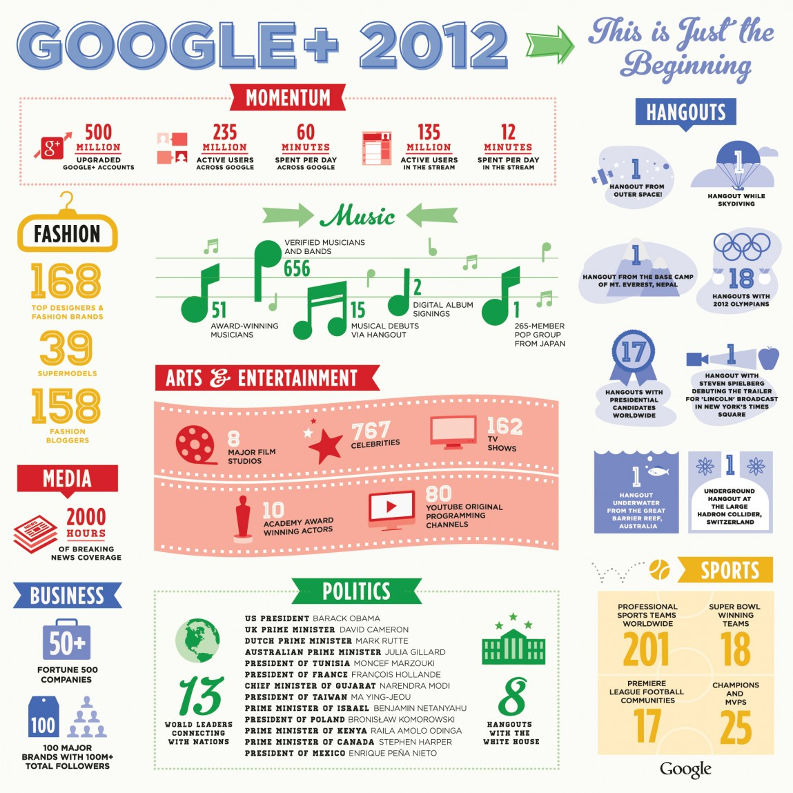 Google + 2012: This Is Only the Beginning