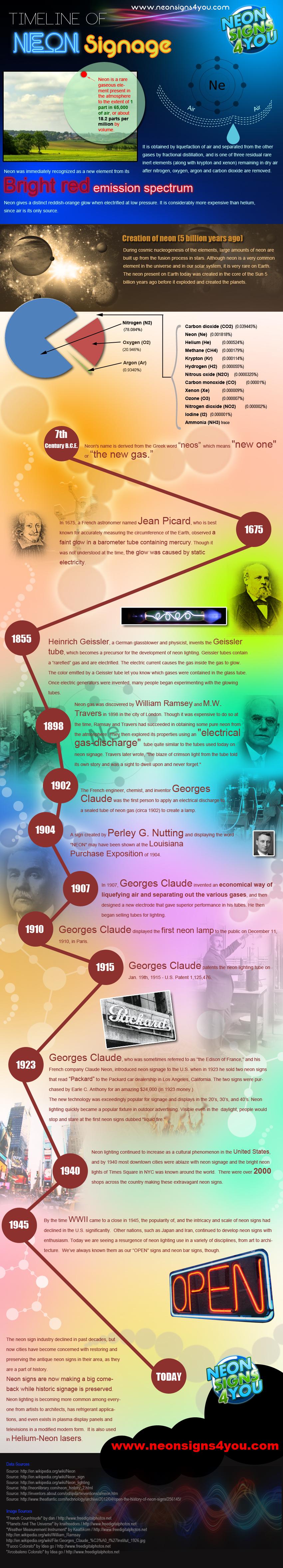 Timeline of Neon Signage