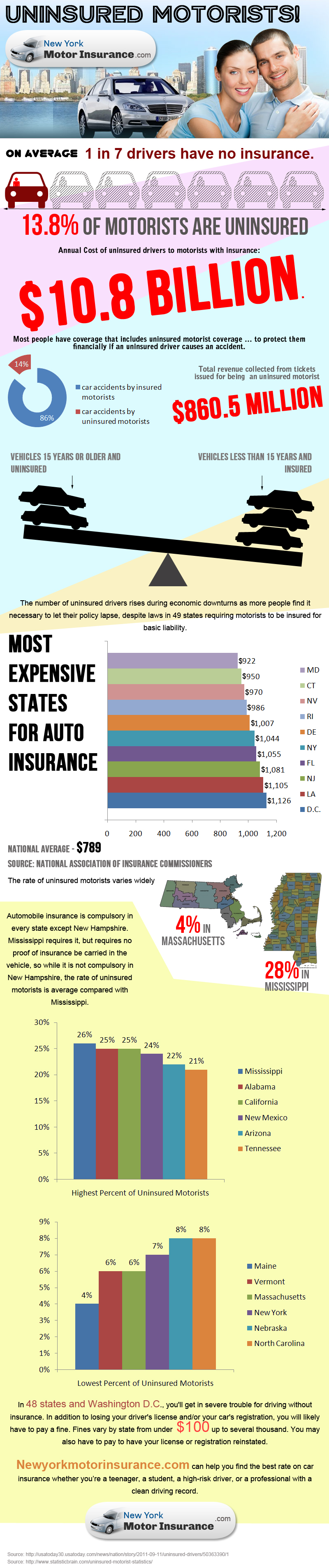 Uninsured Motorists!