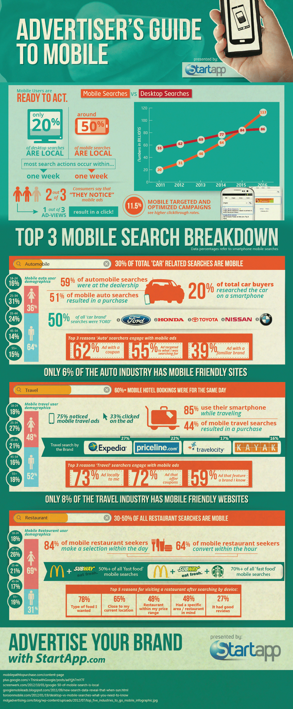 Advertiser's Guide To Mobile