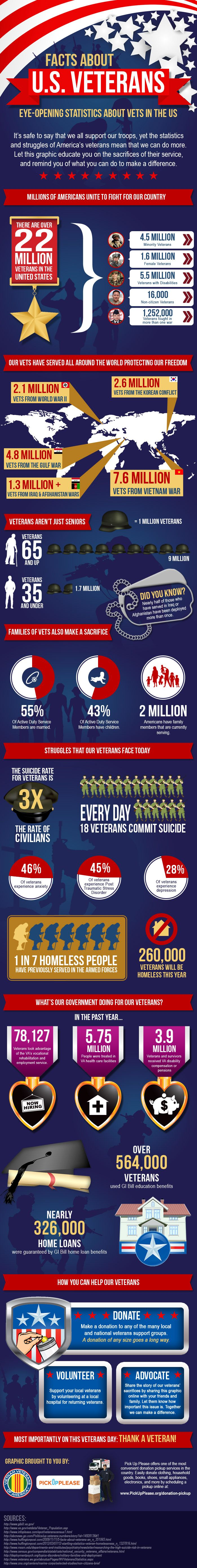 Facts About U.S. Veterans