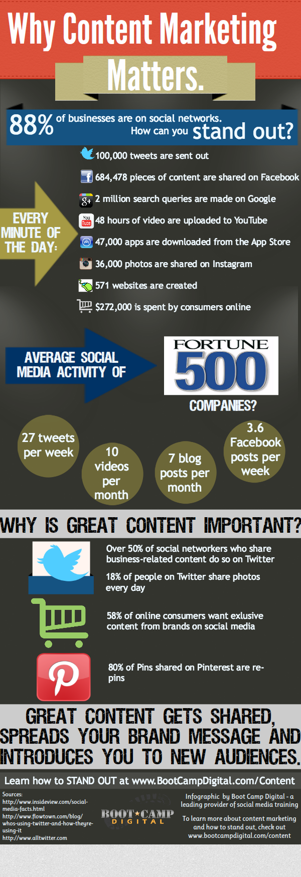 Content-Marketing-Infographic[1]