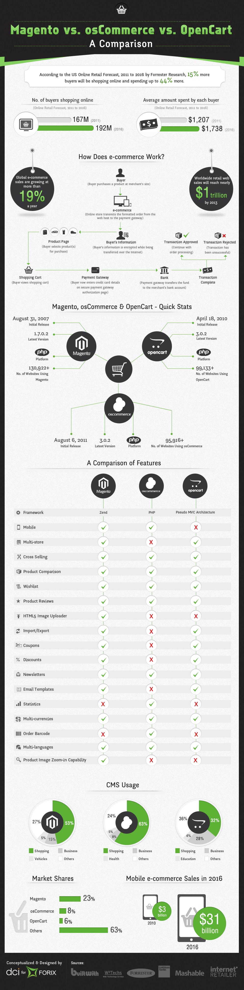 Magento vs osCommerce vs OpenCart - A CMS Comparison