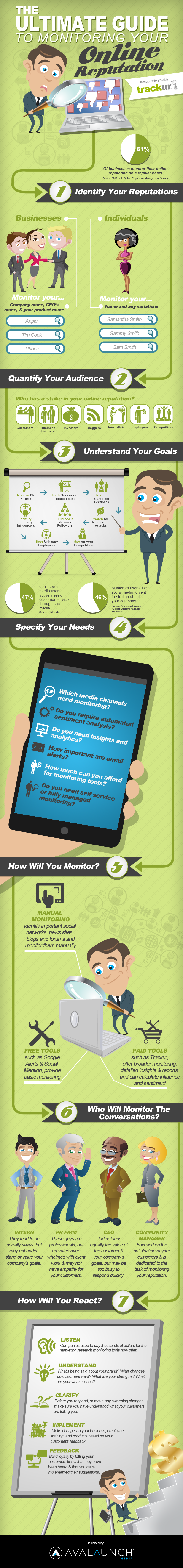 Ultimate Guide to Monitoring Your Online Reputation [Infographic]