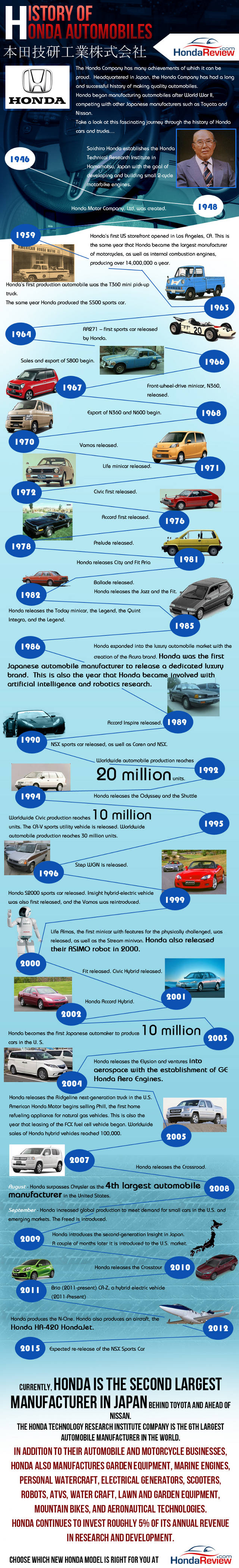 The History of Honda