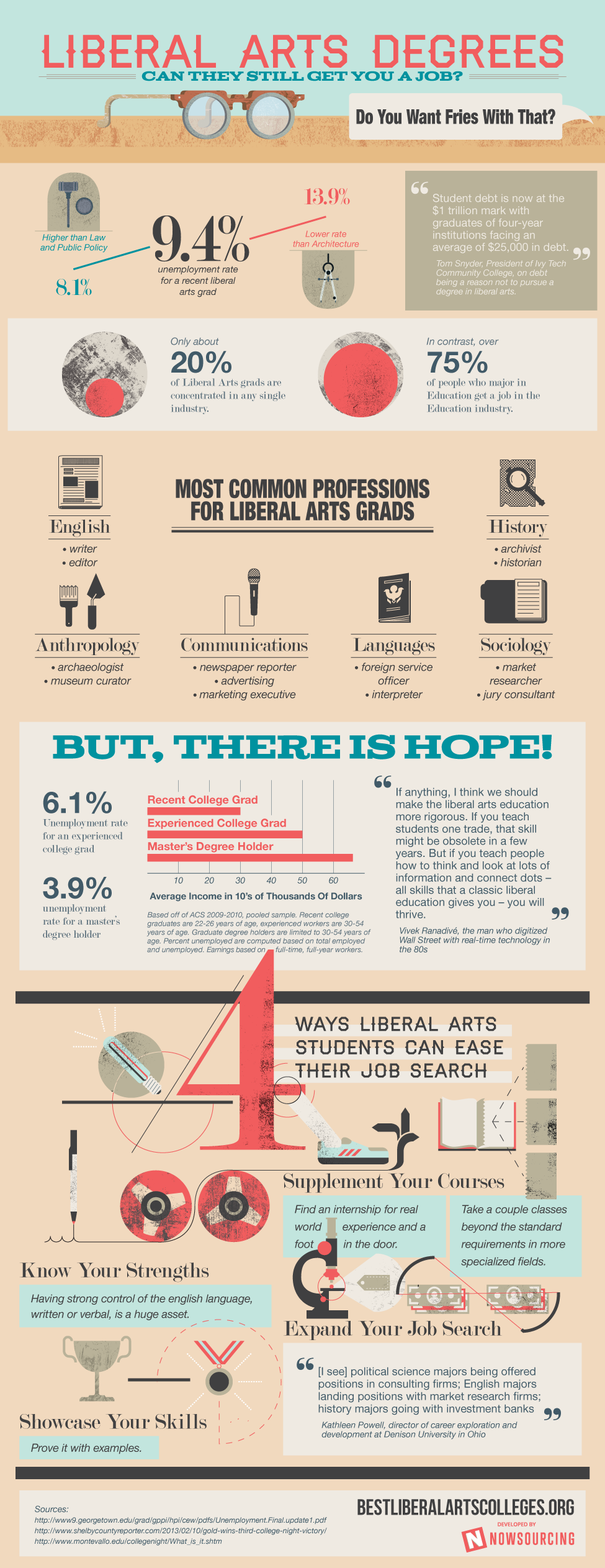 Liberal Arts Degrees: Can They Still Get You a Job?