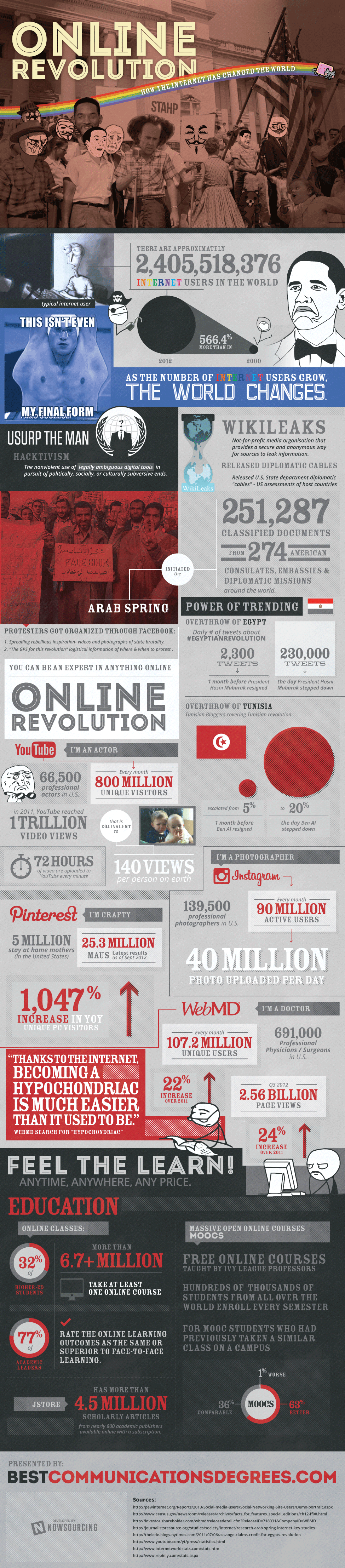 Online Revolution: How the Internet Has Changed the World